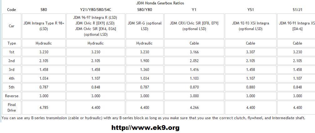 B-Series Transmission Guide | EK9 org JDM EK9 Honda Civic